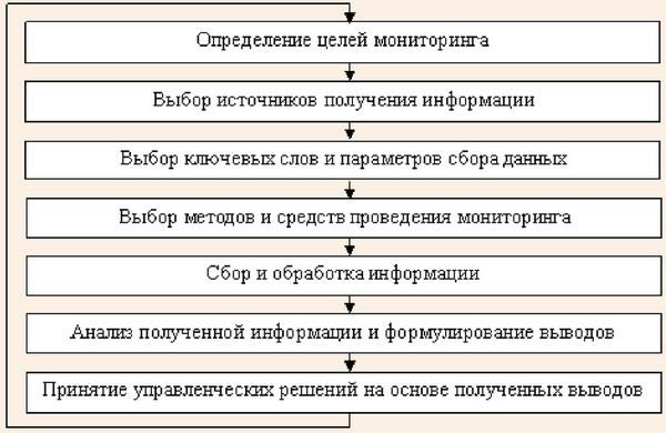 Стадии процесса подготовки и проведения Интернет-мониторинга в сфере въездного туризма