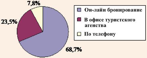Распределение ответов участников опроса компании Total Media на вопрос: «Если бы Вы могли выбрать только один способ покупки тура, какой бы Вы предпочли?»