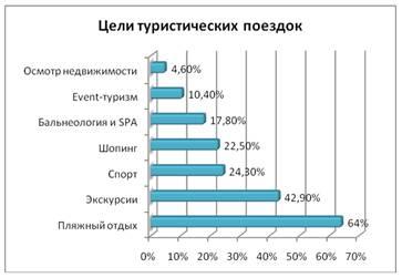 Цели туристических поездок россиян
