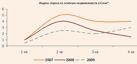 Индекс спроса на элитную недвижимость в Сочи