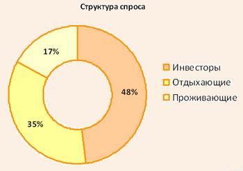 Структура спроса
