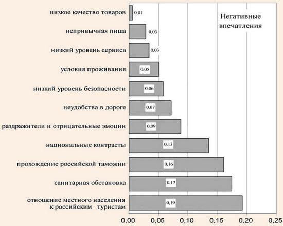 Распределение туристов из Приморского края по негативным воспоминаниям о поездке в Китай