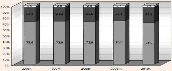 Структура организованных отдыхающих в АР Крым за 2006-2010 гг.