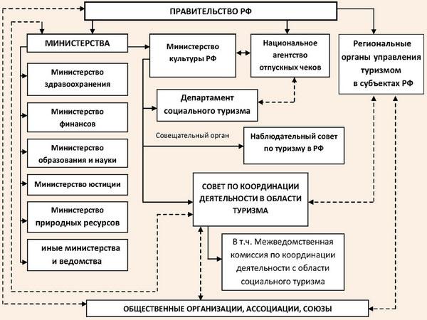 Система регулирования доступности туризма в РФ