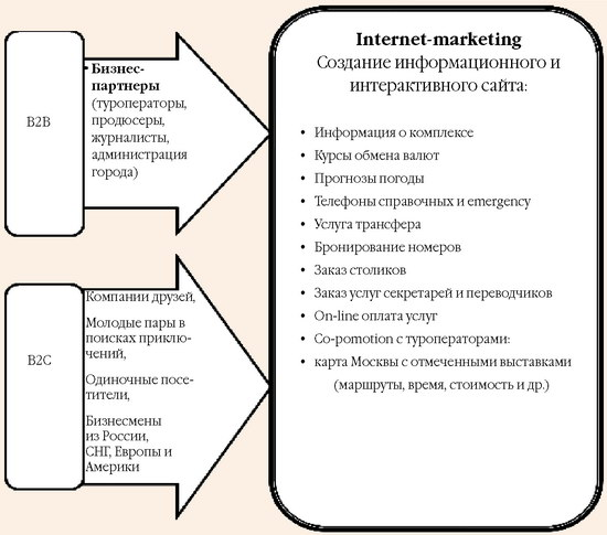 Маркетинговый инструментарий для аудиторий B2B и B2C