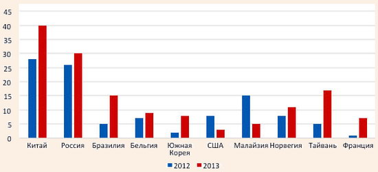 Страны с наиболее быстрорастущим туристическим трафиком в 2013 году