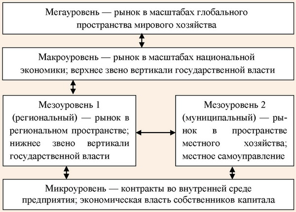 Уровни устойчивого развития социально-экономической системы