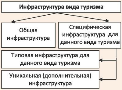 Состав инфраструктуры по видам туризма