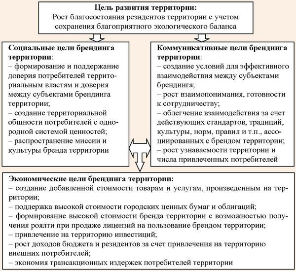 Декомпозиция целей брендинга территории во взаимосвязи с целями развития территории