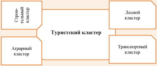 Синхронизации развития кластеров Прибайкалья, связанных с туризмом