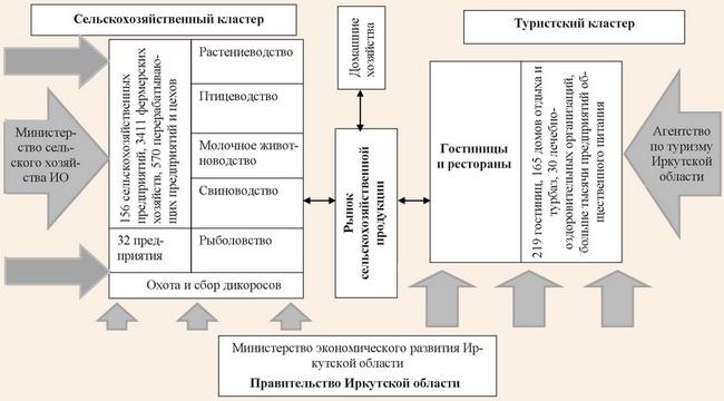 Схема пищевого кластера в Иркутской области