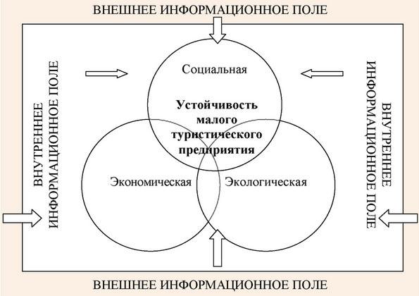 Составляющие элементы устойчивости малых турпредприятий