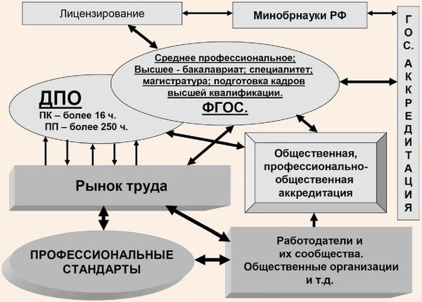 Схема взаимодействия системы подготовки, переподготовки и повышения квалификации кадров для сферы рекреации и спортивно-оздоровительного туризма