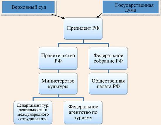 Федеральный уровень власти