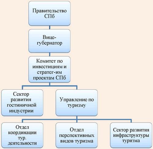 Региональный и муниципальный уровни власти