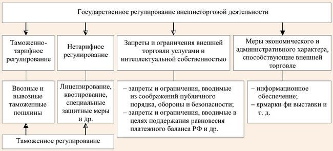 Взаимосвязь таможенного регулирования и государственного регулирования внешнеторговой деятельности