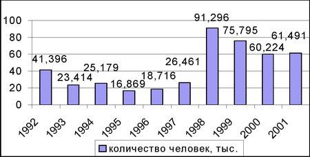 Динамика въездных туристских потоков в Беларусь в 1992–2001 гг.