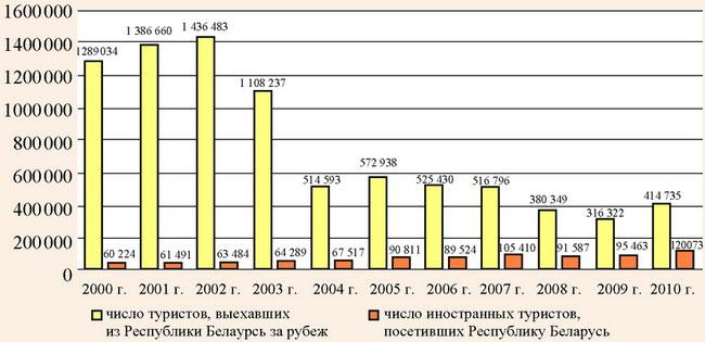 Динамика числа белорусских туристов и иностранных туристов
