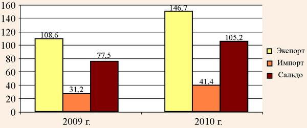 Объемы внешней торговли туристическими услугами Республики Беларусь