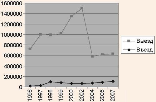 Динамика въездных и выездных потоков Республики Беларусь