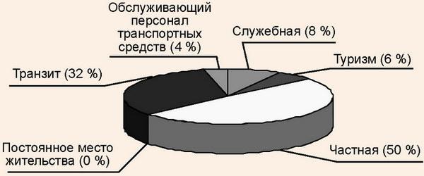 Структура въездных потоков в Республику Беларусь по целям поездки