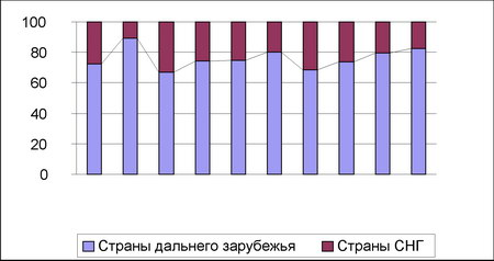 Структура въездного туристского потока в Беларусь в 1992–2001 гг.