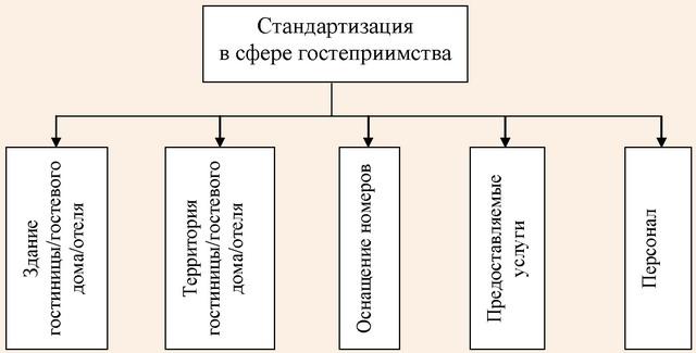 Основные блоки стандарта комфортного размещения туристов