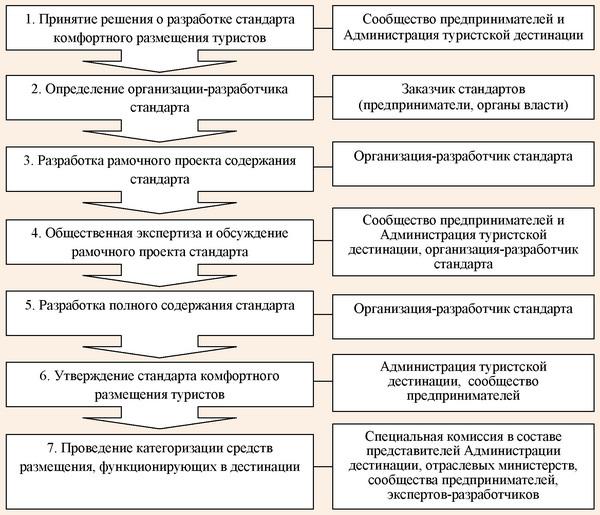 Основные этапы разработки и внедрения стандарта комфортного размещения туристов