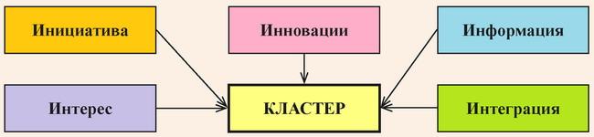 Необходимые условия создания кластеров