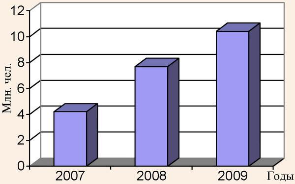 Динамика среднемесячного числа пользователей Internet в Украине