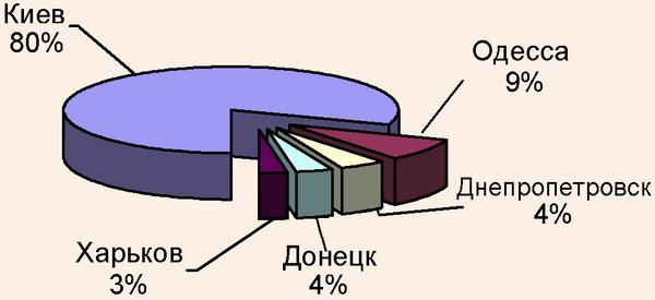 Структура запросов пользователей Internet по регионам Украины
