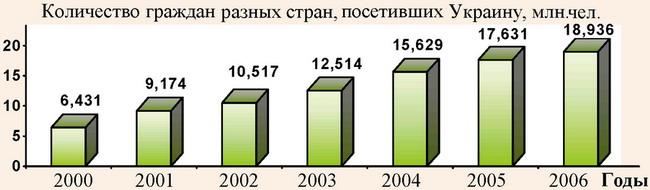 Посещение Украины иностранными туристами за период 2000-2006 гг.