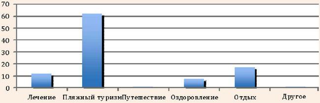 Мотивация туристов, приезжающих в Крым
