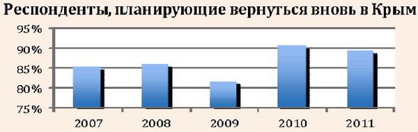 Количество туристов, планирующих вернуться вновь в Крым