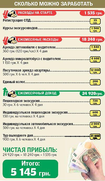 На экскурсиях по Киеву можно заработать 5 тысяч гривень в месяц
