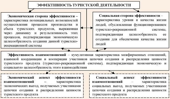 Концептуальная модель эффективности туристской деятельности