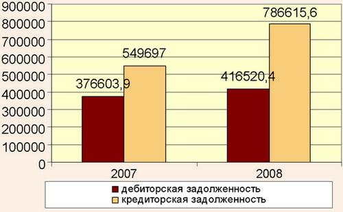 Кредиторская и дебиторская задолженность учреждений санаторно-курортного, отельного и туристического комплекса Крыма