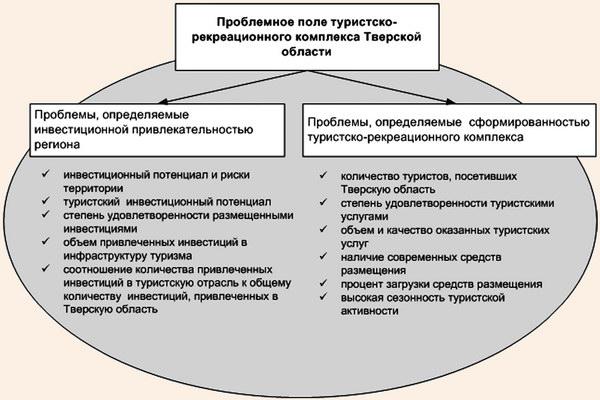 Проблемное поле туристско-рекреационного комплекса Тверской области