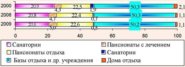 Динамика функциональной структуры санаторно-курортного комплекса АР Крым