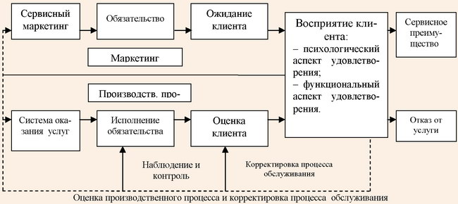 Процесс оказания, оценки и корректировки процесса обслуживания