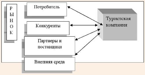 Схема взаимодействия туристической компании в процессе создания тура