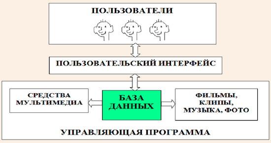 Схема интерактивной системы