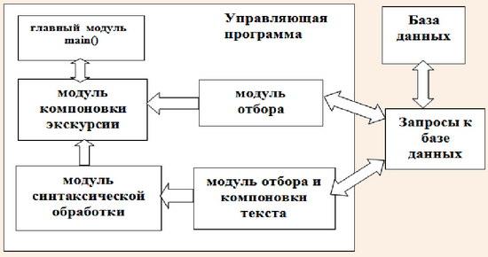 Структура управляющей программы