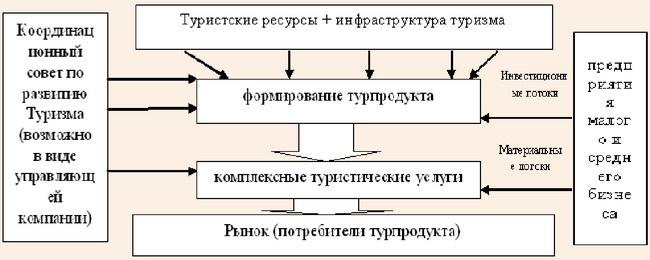 Возможная модель-схема