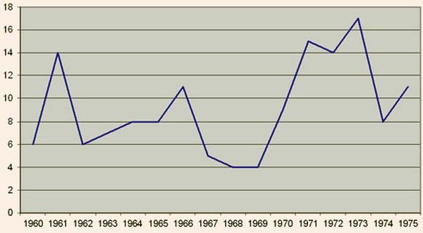Количество пермских груп в ЧССР