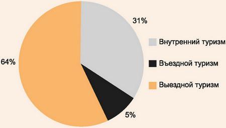 Количество посетителей, обслуженных туристскими фирмами по типам туризма в 2012 году