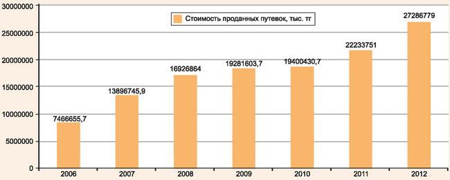Стоимость проданных путевок за период 2006-2012 годы в Казахстане