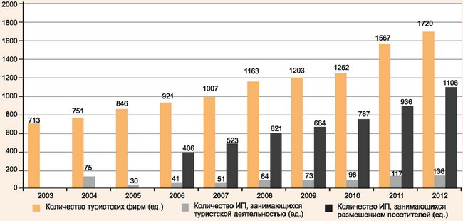 Количество туристских фирм и ИП, занимающихся туристской деятельностью и размещением туристов