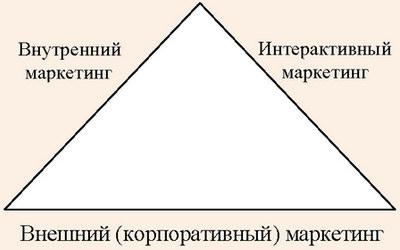 Сервисный треугольник