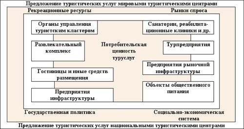 Система туристического кластера